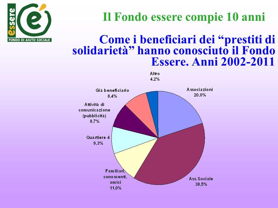 Come i beneficiari dei prestiti di solidarietà hanno conosciuto il Fondo Essere. Anni 2002-2011 Il Fondo essere compie 10 anni