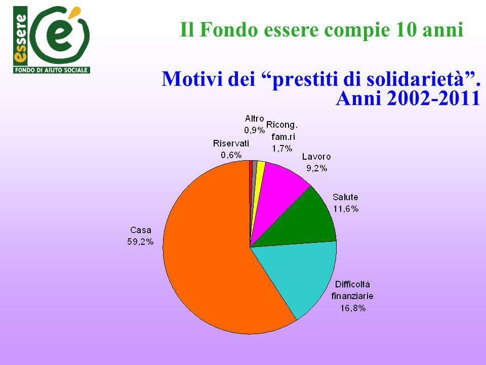Motivi dei prestiti di solidarietà. Anni 2002-2011 Il Fondo essere compie 10 anni