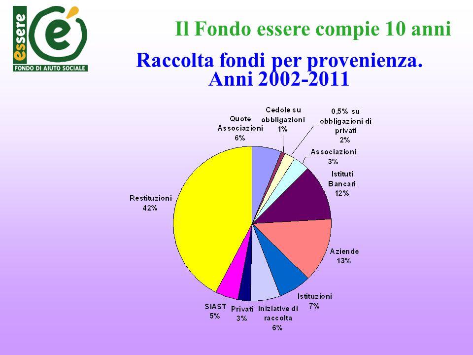 Raccolta fondi per provenienza. Anni 2002-2011 Il Fondo essere compie 10 anni