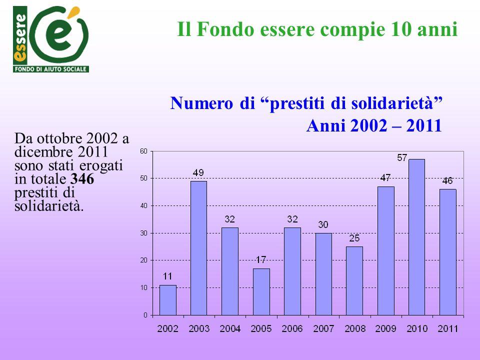 Il Fondo essere compie 10 anni Da ottobre 2002 a dicembre 2011 sono stati erogati in totale 346 prestiti di solidarietà. Numero di prestiti di solidar