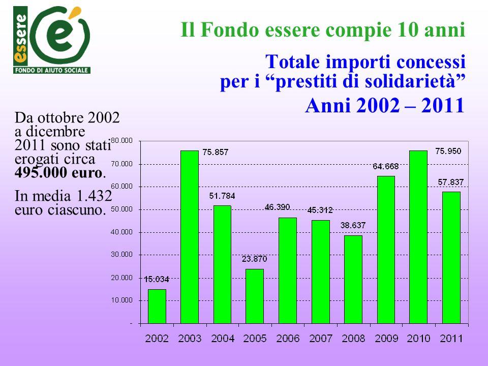 Totale importi concessi per i prestiti di solidarietà Anni 2002 – 2011 Da ottobre 2002 a dicembre 2011 sono stati erogati circa 495.000 euro. In media