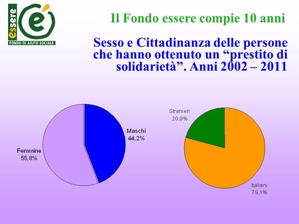 Sesso e Cittadinanza delle persone che hanno ottenuto un prestito di solidarietà. Anni 2002 – 2011 Il Fondo essere compie 10 anni