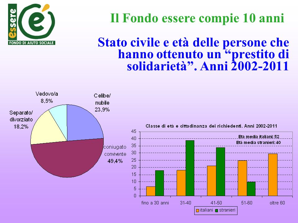Stato civile e età delle persone che hanno ottenuto un prestito di solidarietà. Anni 2002-2011 Il Fondo essere compie 10 anni