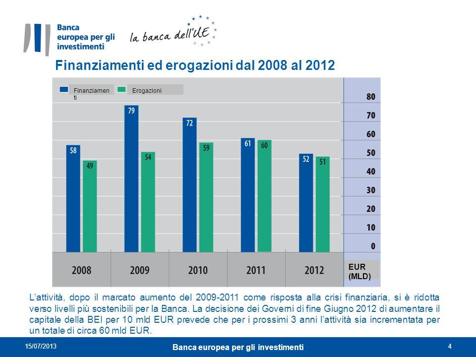 La BEI in Italia La BEI ha una solida relazione con il settore pubblico, industriale e bancario per il finanziamento di una lunga serie di progetti di diversa scala e in diversi settori.