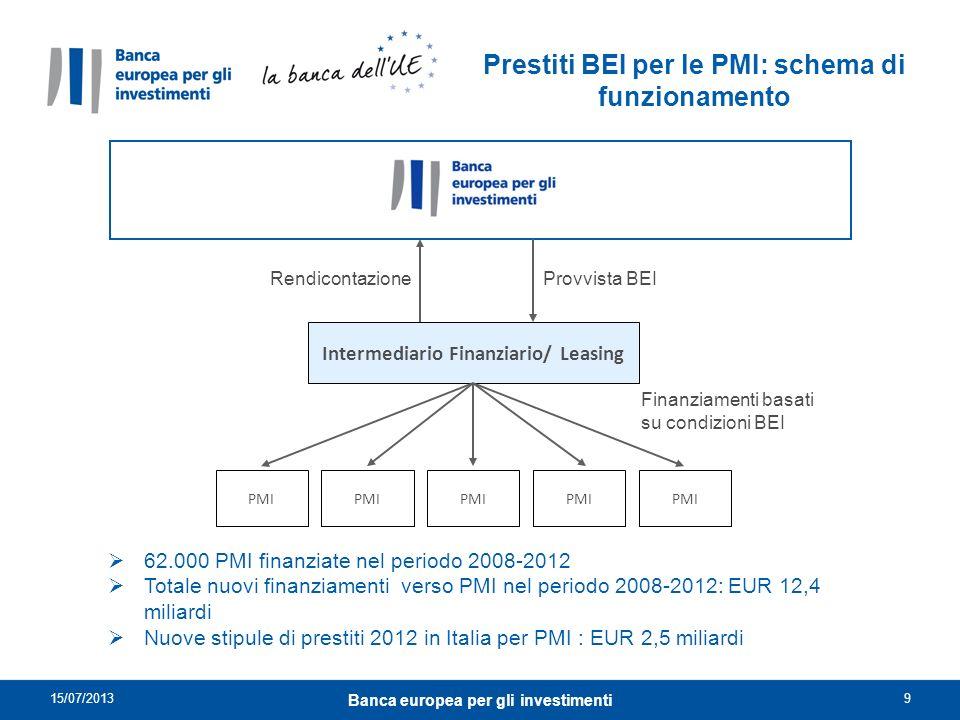 Intermediario Finanziario/ Leasing Finanziamenti basati su condizioni BEI PMI Prestiti BEI per le PMI: schema di funzionamento Provvista BEIRendiconta