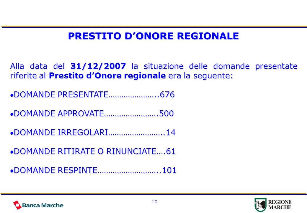 10 PRESTITO DONORE REGIONALE Alla data del 31/12/2007 la situazione delle domande presentate riferite al Prestito dOnore regionale era la seguente: DOMANDE PRESENTATE…………………..676DOMANDE PRESENTATE…………………..676 DOMANDE APPROVATE…………………….500DOMANDE APPROVATE…………………….500 DOMANDE IRREGOLARI……………………..14DOMANDE IRREGOLARI……………………..14 DOMANDE RITIRATE O RINUNCIATE….61DOMANDE RITIRATE O RINUNCIATE….61 DOMANDE RESPINTE………………………..101DOMANDE RESPINTE………………………..101