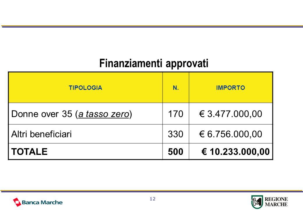 12 Finanziamenti approvati TIPOLOGIAN.IMPORTO Donne over 35 (a tasso zero)170 3.477.000,00 Altri beneficiari330 6.756.000,00 TOTALE500 10.233.000,00