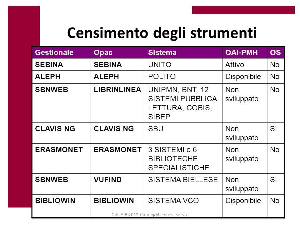 GdL AIB 2012 Cataloghi e nuovi servizi Proposte concrete.