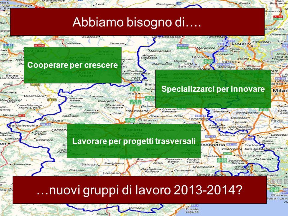 GdL AIB 2012 Cataloghi e nuovi servizi Cooperare per crescere Abbiamo bisogno di…. Specializzarci per innovare Lavorare per progetti trasversali …nuov