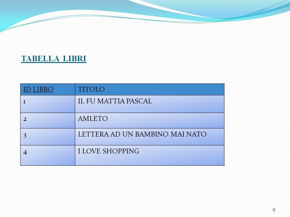 6 TABELLA LIBRI ID LIBROTITOLO 1IL FU MATTIA PASCAL 2AMLETO 3LETTERA AD UN BAMBINO MAI NATO 4I LOVE SHOPPING