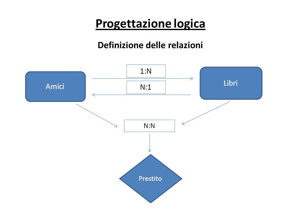 Progettazione logica Definizione delle relazioni Amici Libri 1:N N:1 Prestito N:N