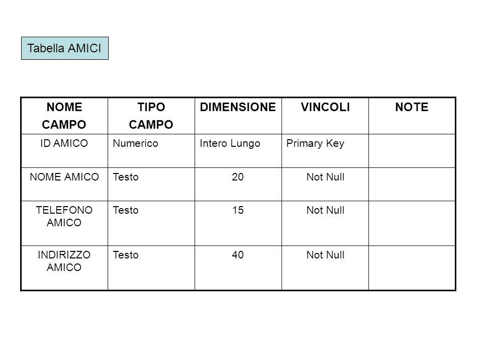 Tabella AMICI NOME CAMPO TIPO CAMPO DIMENSIONEVINCOLINOTE ID AMICONumericoIntero LungoPrimary Key NOME AMICOTesto20Not Null TELEFONO AMICO Testo15Not Null INDIRIZZO AMICO Testo40Not Null