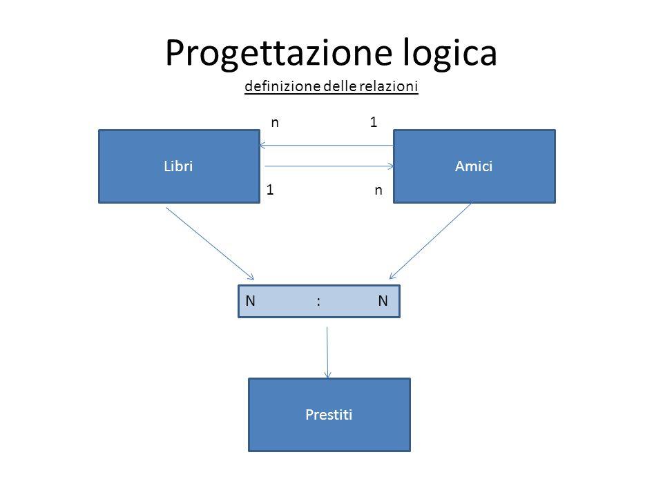 LibriAmici 1n n1 Prestiti N : N Progettazione logica definizione delle relazioni