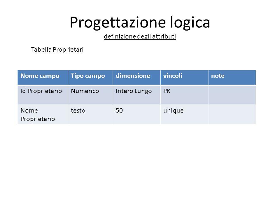 Progettazione logica definizione degli attributi Nome campoTipo campodimensionevincolinote Id ProprietarioNumericoIntero LungoPK Nome Proprietario tes