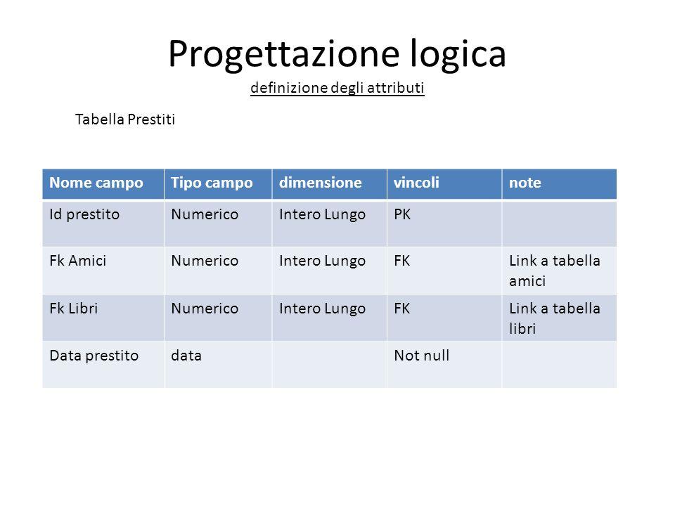 Progettazione logica definizione degli attributi Nome campoTipo campodimensionevincolinote Id prestitoNumericoIntero LungoPK Fk AmiciNumericoIntero Lu