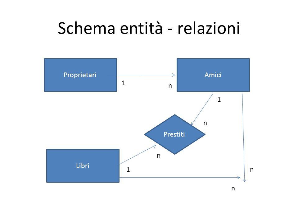 Schema entità - relazioni Proprietari Libri Amici Prestiti 1 1 1 n n n n n
