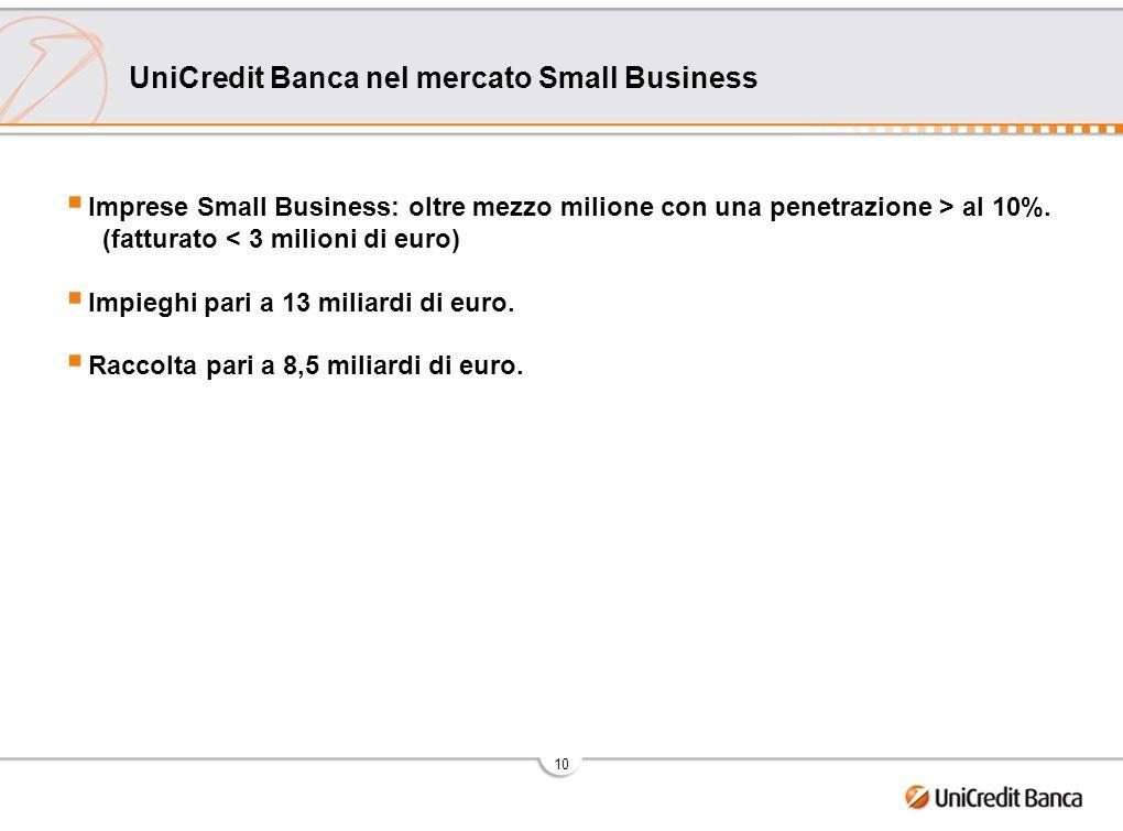 10 UniCredit Banca nel mercato Small Business Imprese Small Business: oltre mezzo milione con una penetrazione > al 10%. (fatturato < 3 milioni di eur