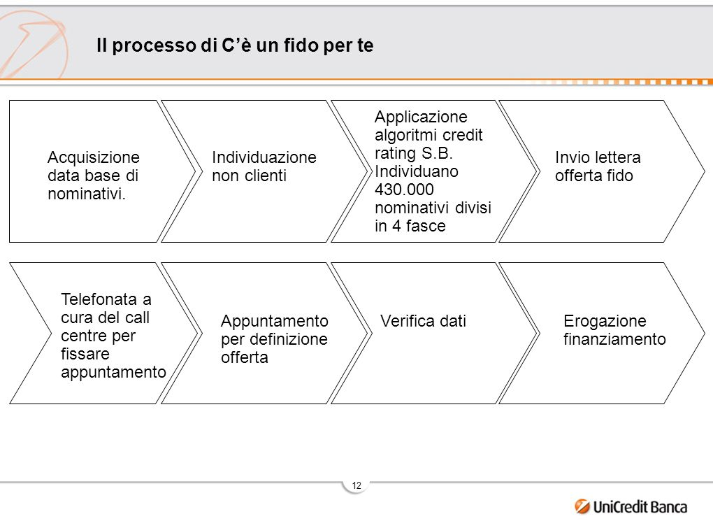 12 Il processo di Cè un fido per te Acquisizione data base di nominativi. Individuazione non clienti Applicazione algoritmi credit rating S.B. Individ