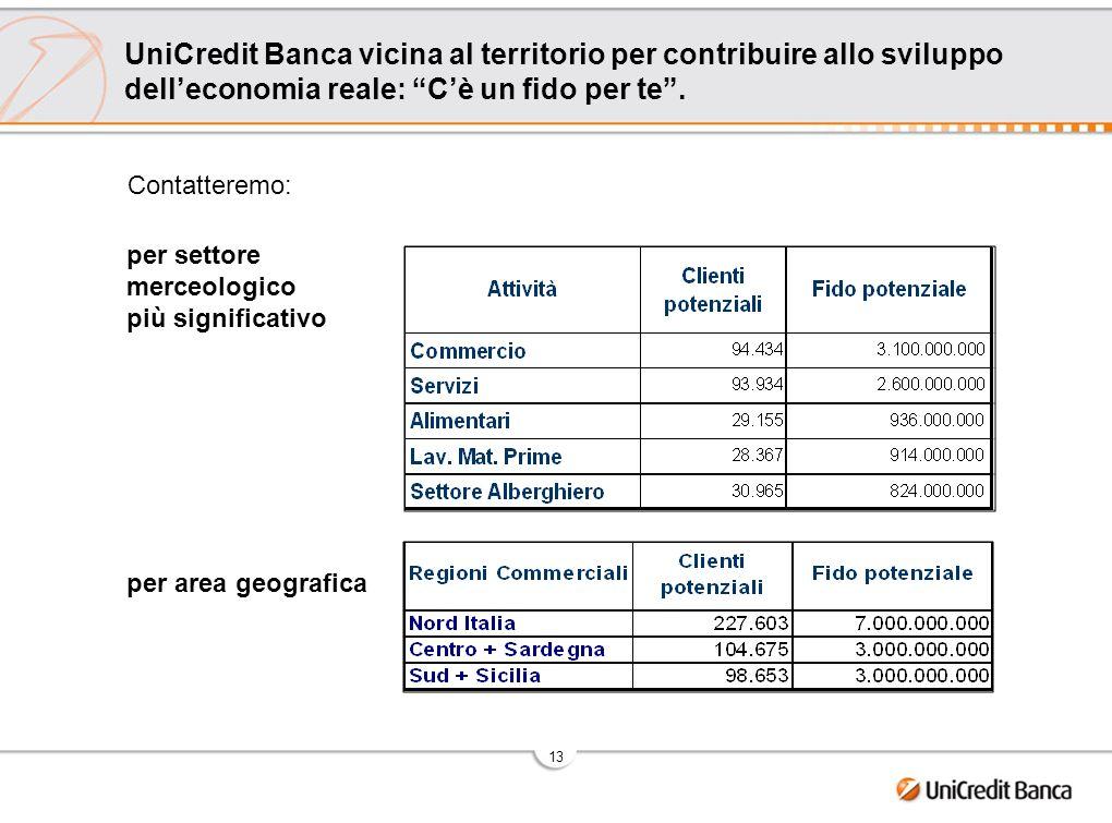 13 UniCredit Banca vicina al territorio per contribuire allo sviluppo delleconomia reale: Cè un fido per te. Contatteremo: per settore merceologico pi