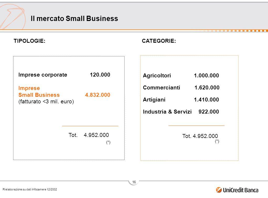 16 Il mercato Small Business TIPOLOGIE: Rielaborazione su dati Infocamere 12/2002 Imprese corporate120.000 Imprese Small Business4.832.000 (fatturato