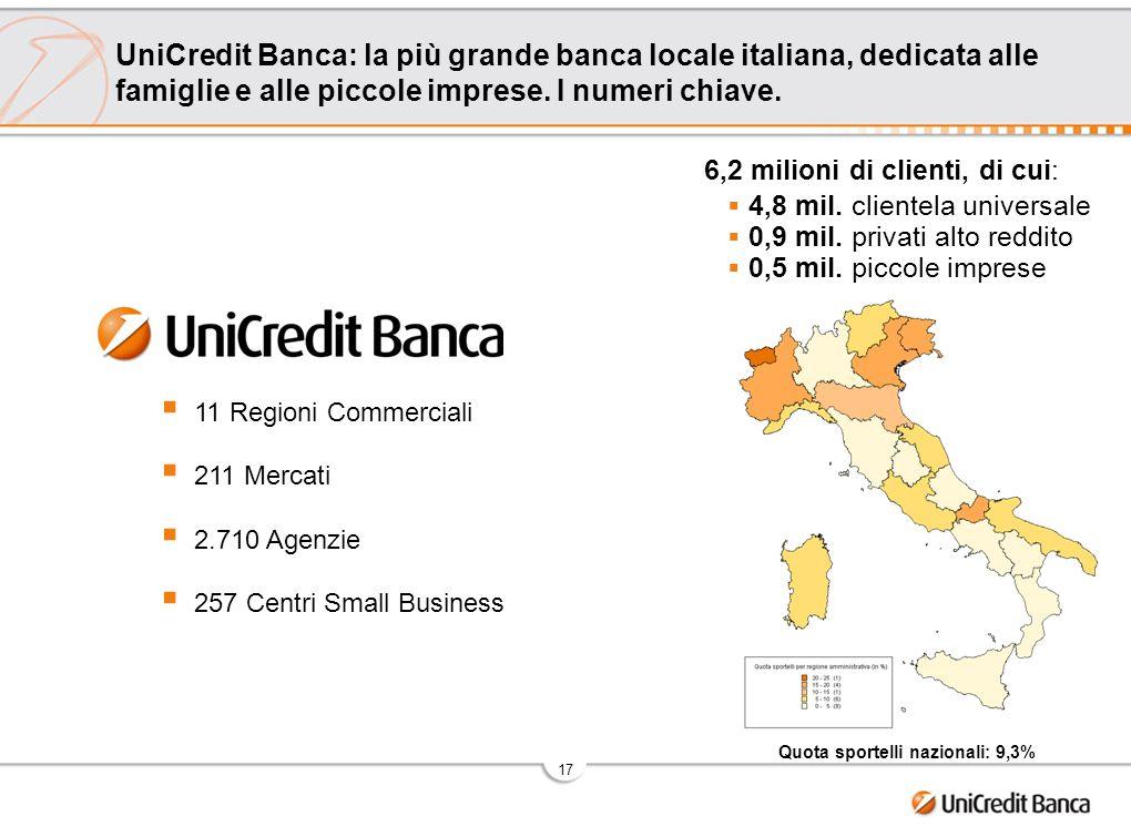 17 UniCredit Banca: la più grande banca locale italiana, dedicata alle famiglie e alle piccole imprese. I numeri chiave. 6,2 milioni di clienti, di cu