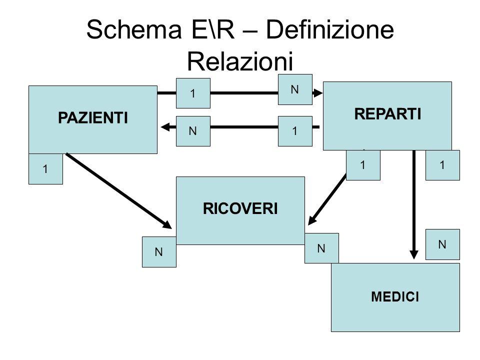 Schema E\R – Definizione Relazioni PAZIENTI RICOVERI REPARTI MEDICI 1 N 1 1N N 1 1 N N