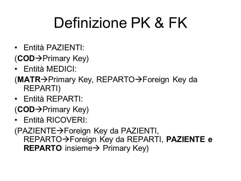 Definizione PK & FK Entità PAZIENTI: (COD Primary Key) Entità MEDICI: (MATR Primary Key, REPARTO Foreign Key da REPARTI) Entità REPARTI: (COD Primary Key) Entità RICOVERI: (PAZIENTE Foreign Key da PAZIENTI, REPARTO Foreign Key da REPARTI, PAZIENTE e REPARTO insieme Primary Key)
