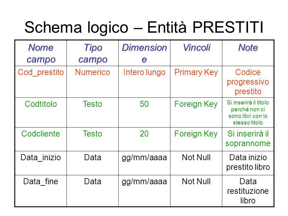 Schema logico – Entità PRESTITI Nome campo Tipo campo Dimension e VincoliNote Cod_prestitoNumericoIntero lungoPrimary KeyCodice progressivo prestito C