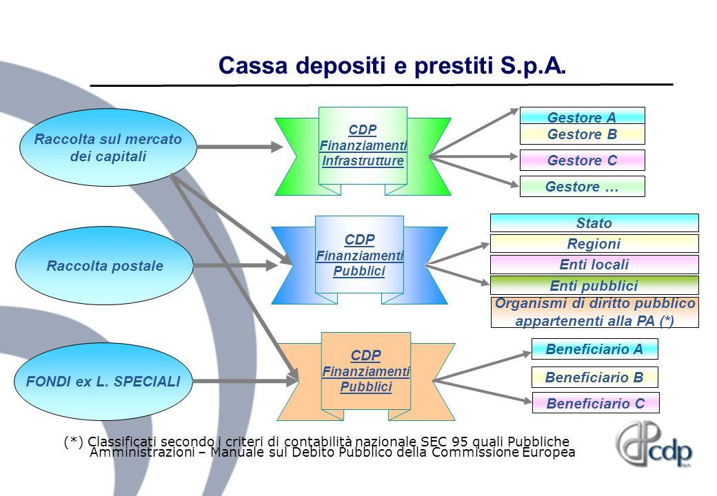 Cassa depositi e prestiti S.p.A. Raccolta postale CDP Finanziamenti Pubblici Regioni Stato Enti locali Organismi di diritto pubblico appartenenti alla