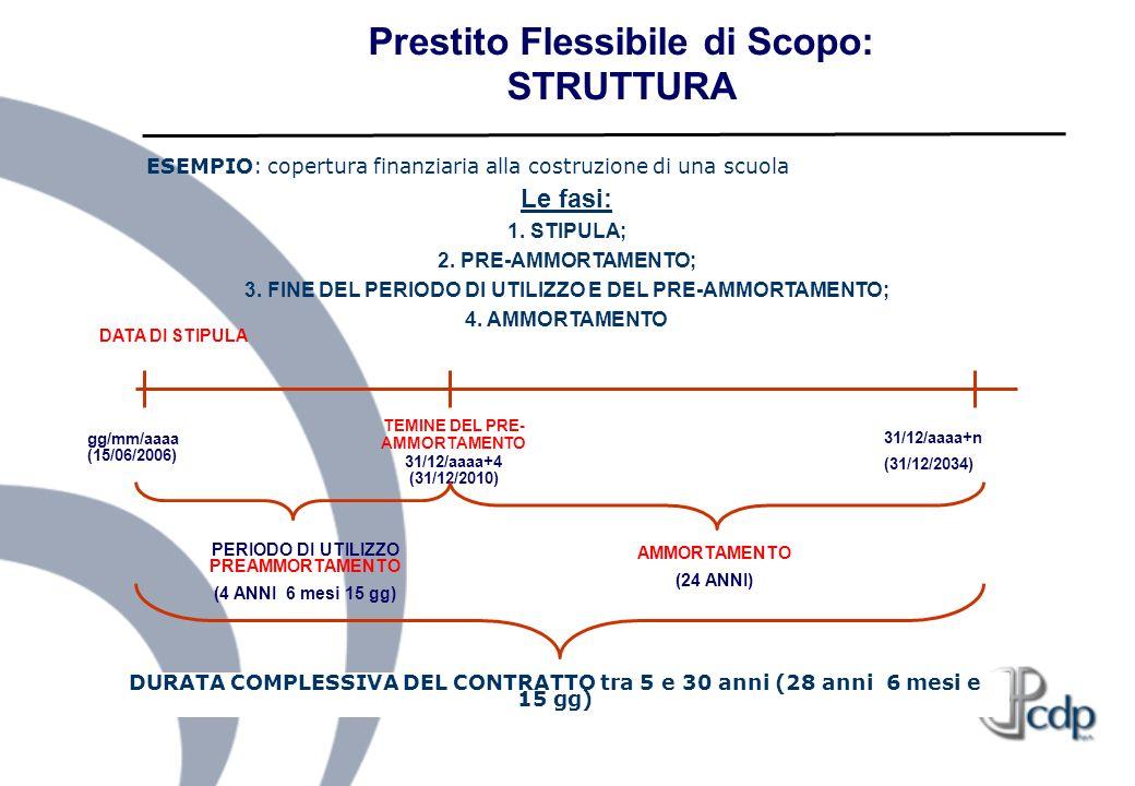 Prestito Flessibile di Scopo: STRUTTURA gg/mm/aaaa (15/06/2006) DATA DI STIPULA TEMINE DEL PRE- AMMORTAMENTO 31/12/aaaa+4 (31/12/2010) PERIODO DI UTIL