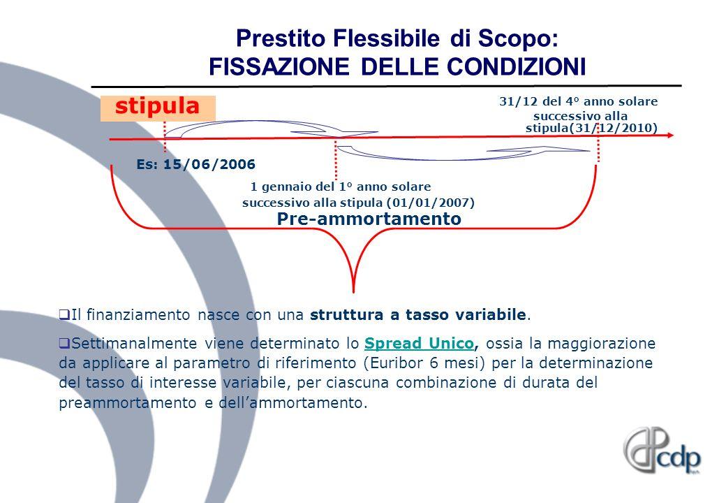 Prestito Flessibile di Scopo: FISSAZIONE DELLE CONDIZIONI stipula Es: 15/06/2006 1 gennaio del 1° anno solare successivo alla stipula (01/01/2007) 31/