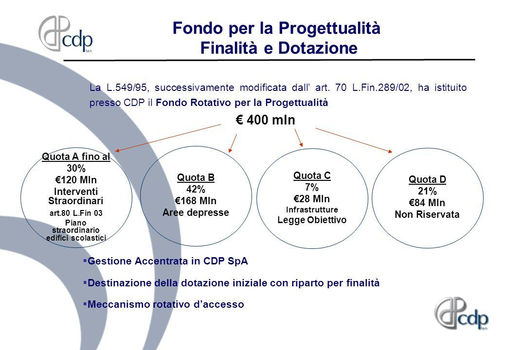 Fondo per la Progettualità Finalità e Dotazione La L.549/95, successivamente modificata dall art. 70 L.Fin.289/02, ha istituito presso CDP il Fondo Ro