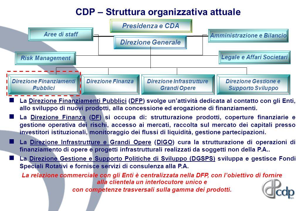 CDP – Struttura organizzativa attuale La Direzione Finanziamenti Pubblici (DFP) svolge unattività dedicata al contatto con gli Enti, allo sviluppo di