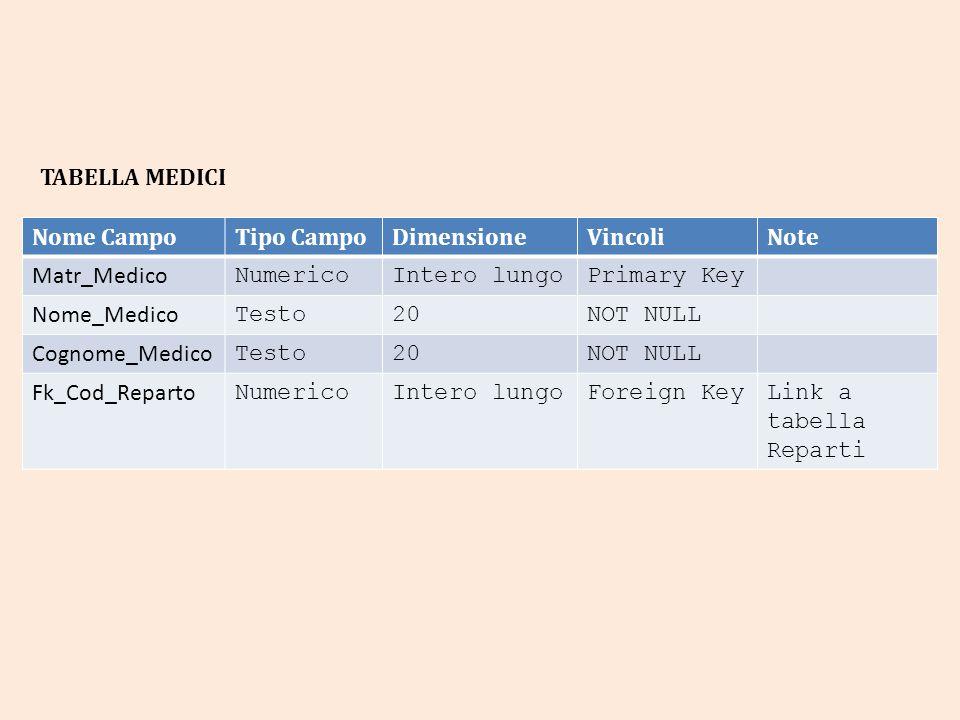Nome CampoTipo CampoDimensioneVincoliNote Matr_Medico NumericoIntero lungoPrimary Key Nome_Medico Testo20NOT NULL Cognome_Medico Testo20NOT NULL Fk_Cod_Reparto NumericoIntero lungoForeign KeyLink a tabella Reparti TABELLA MEDICI