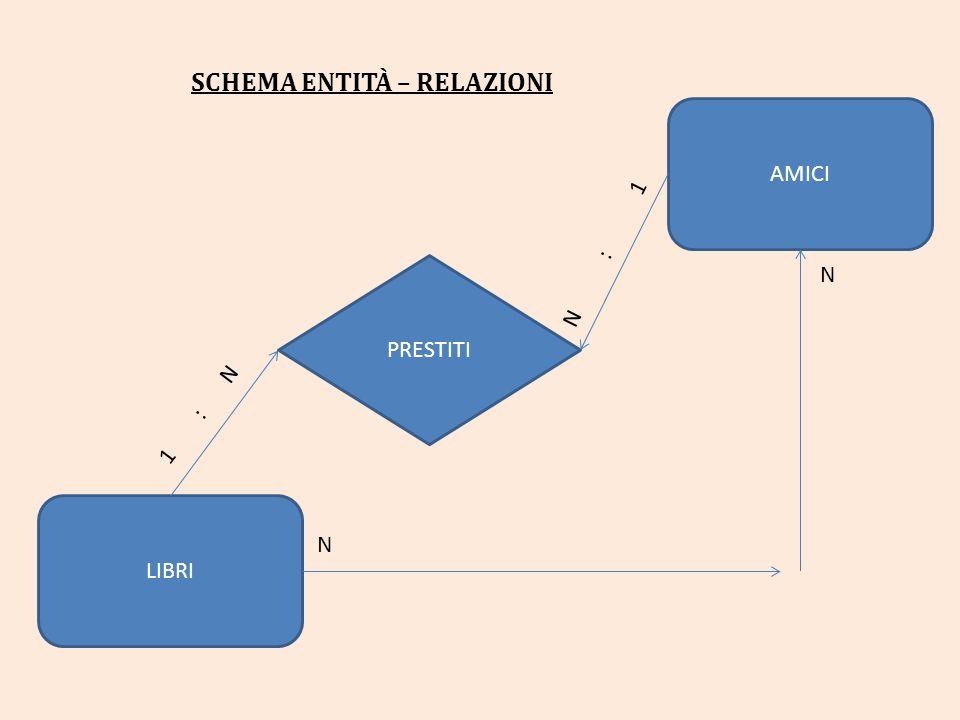 SCHEMA ENTITÀ – RELAZIONI AMICI PRESTITI LIBRI 1 : N N : 1 N N