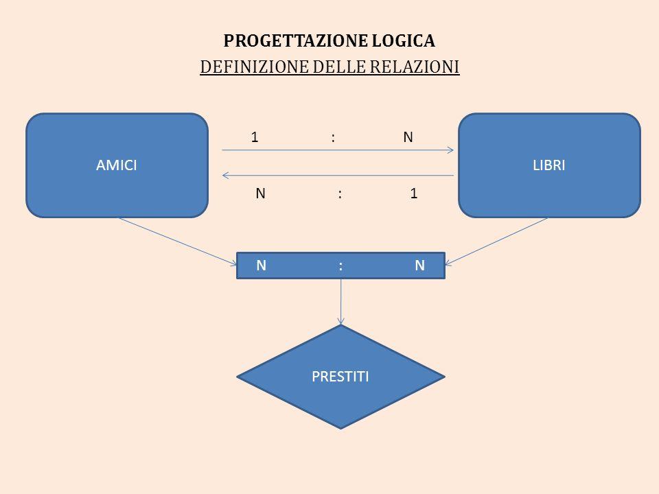 PROGETTAZIONE LOGICA DEFINIZIONE DELLE RELAZIONI AMICILIBRI PRESTITI N : N 1 : N N : 1