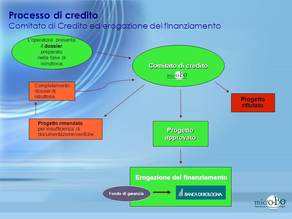 L'operatore presenta il dossier preparato nella fase di istruttoria Comitato di credito Progetto approvato Progetto rifiutato Progetto rimandato per i