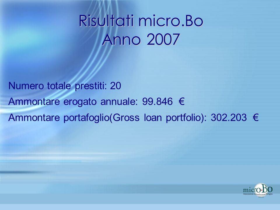 Risultati micro.Bo Anno 2007 Numero totale prestiti: 20 Ammontare erogato annuale: 99.846 Ammontare portafoglio(Gross loan portfolio): 302.203