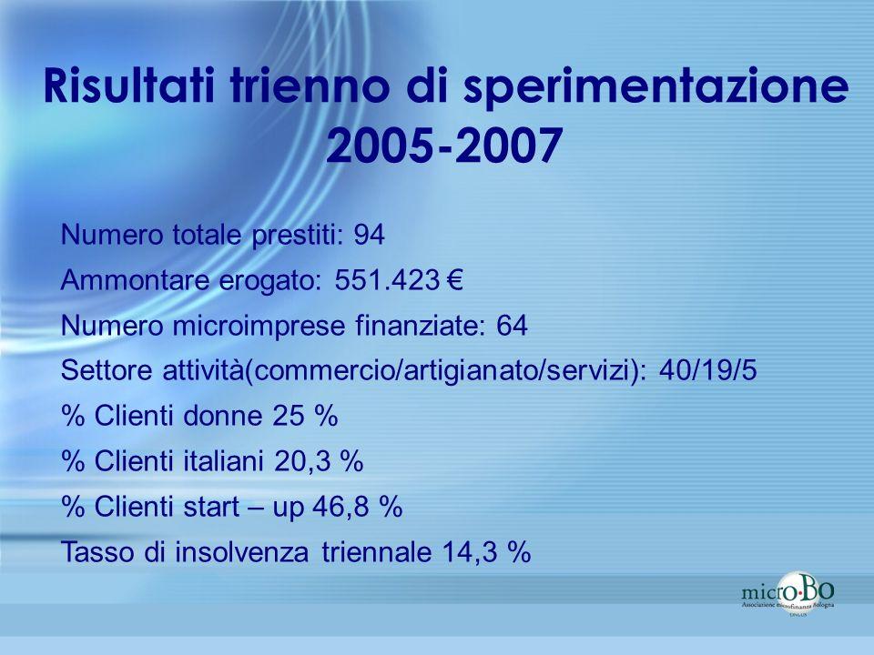 Risultati trienno di sperimentazione 2005-2007 Numero totale prestiti: 94 Ammontare erogato: 551.423 Numero microimprese finanziate: 64 Settore attivi