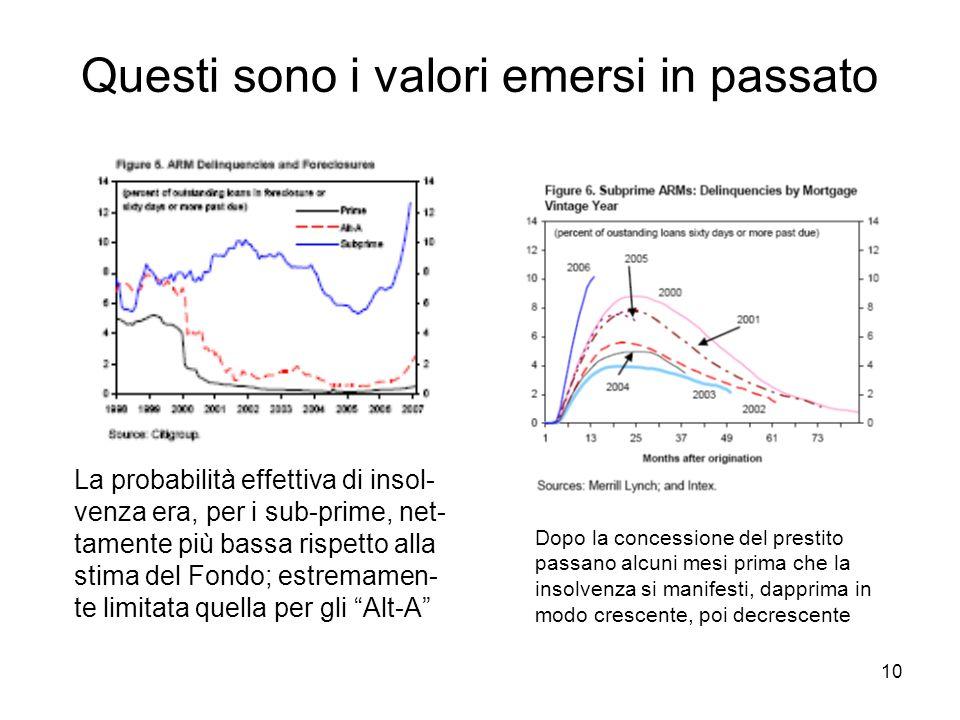 10 Questi sono i valori emersi in passato La probabilità effettiva di insol- venza era, per i sub-prime, net- tamente più bassa rispetto alla stima de