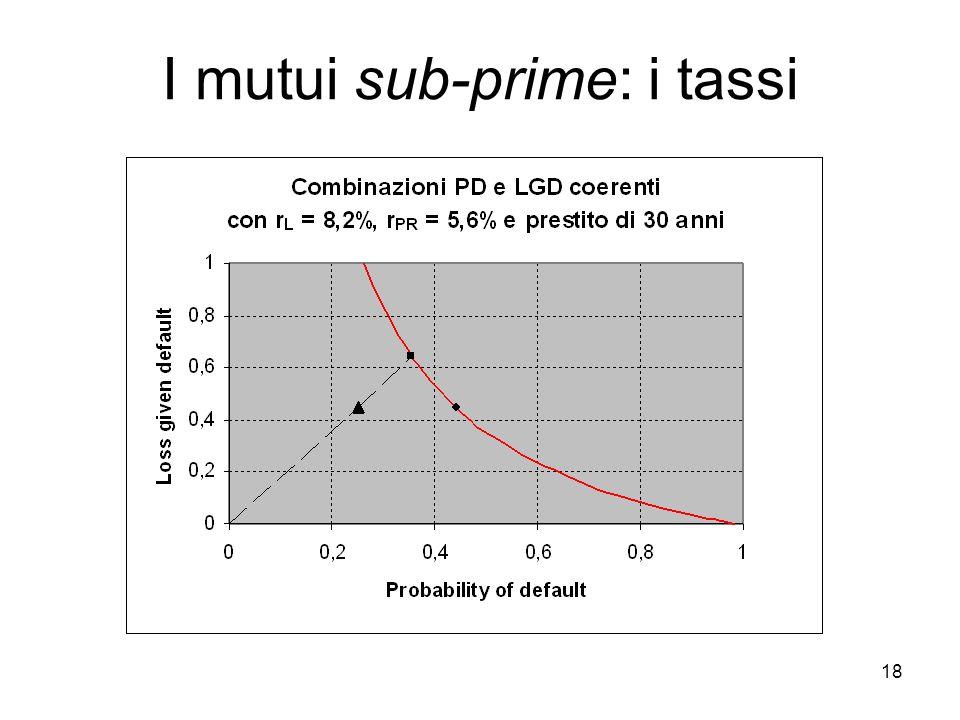 18 I mutui sub-prime: i tassi
