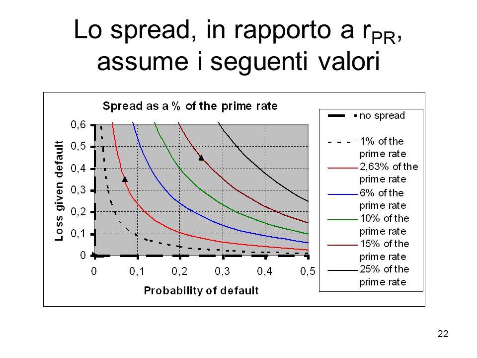 22 Lo spread, in rapporto a r PR, assume i seguenti valori