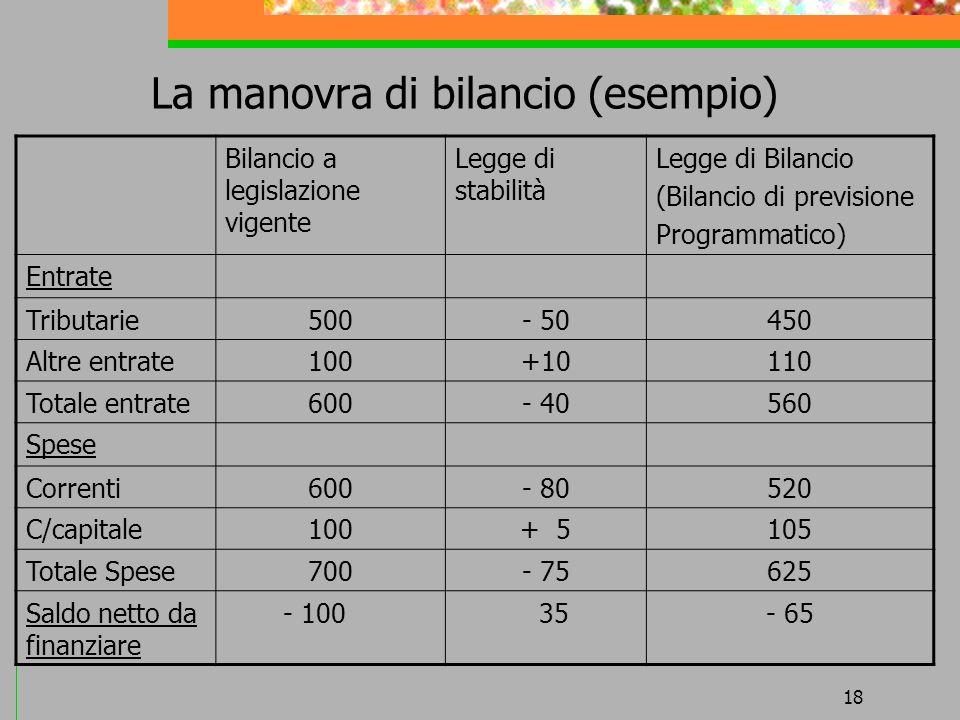 18 La manovra di bilancio (esempio) Bilancio a legislazione vigente Legge di stabilità Legge di Bilancio (Bilancio di previsione Programmatico) Entrat
