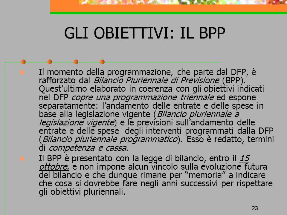 23 GLI OBIETTIVI: IL BPP Il momento della programmazione, che parte dal DFP, è rafforzato dal Bilancio Pluriennale di Previsione (BPP). Questultimo el