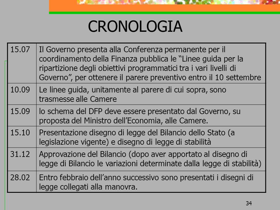 34 CRONOLOGIA 15.07Il Governo presenta alla Conferenza permanente per il coordinamento della Finanza pubblica le Linee guida per la ripartizione degli