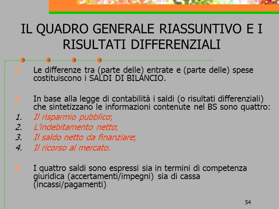 54 IL QUADRO GENERALE RIASSUNTIVO E I RISULTATI DIFFERENZIALI Le differenze tra (parte delle) entrate e (parte delle) spese costituiscono i SALDI DI BILANCIO.