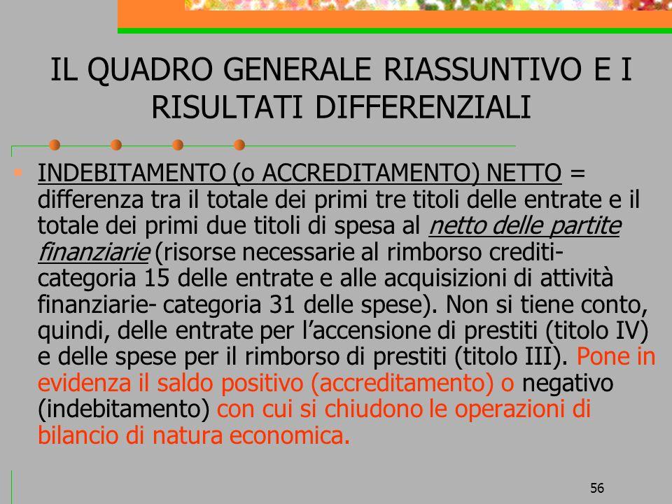 56 IL QUADRO GENERALE RIASSUNTIVO E I RISULTATI DIFFERENZIALI INDEBITAMENTO (o ACCREDITAMENTO) NETTO = differenza tra il totale dei primi tre titoli d