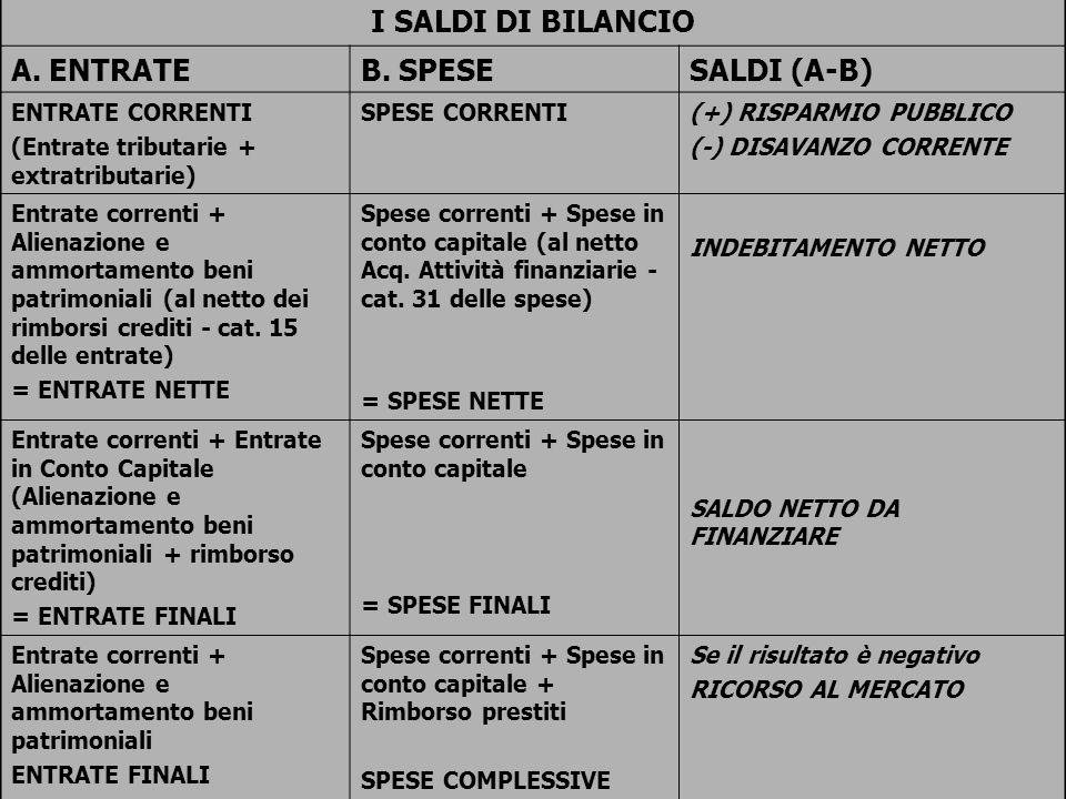 59 I SALDI DI BILANCIO A. ENTRATEB. SPESESALDI (A-B) ENTRATE CORRENTI (Entrate tributarie + extratributarie) SPESE CORRENTI(+) RISPARMIO PUBBLICO (-)