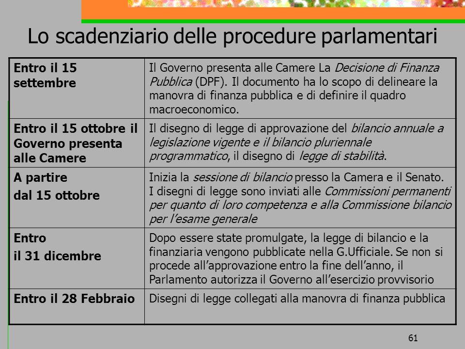 61 Lo scadenziario delle procedure parlamentari Entro il 15 settembre Il Governo presenta alle Camere La Decisione di Finanza Pubblica (DPF). Il docum