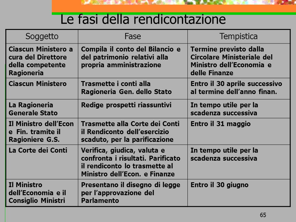 65 Le fasi della rendicontazione SoggettoFaseTempistica Ciascun Ministero a cura del Direttore della competente Ragioneria Compila il conto del Bilanc